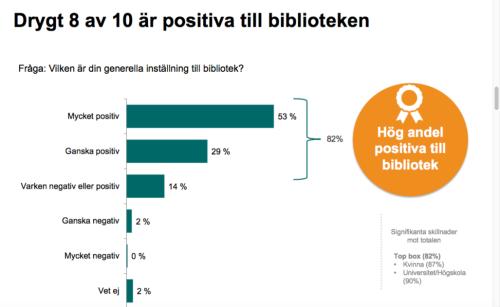 Diagram som visar att drygt 8 av 10 är positiva till biblioteken