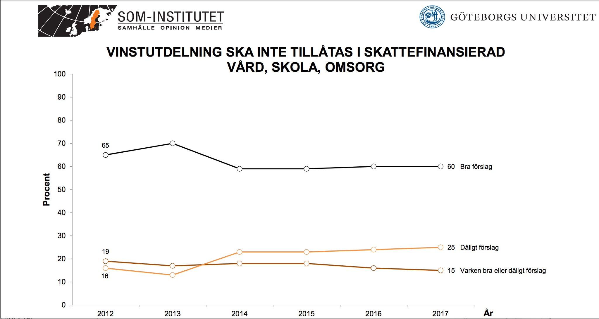 Diagram som visar andelen svenskar som är negativa till att vinstutdelning ska tillåtas i skattefinansierad vård, skola, omsorg